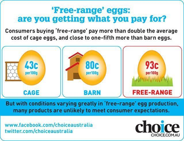 The cost of cage, barn and free-range eggs