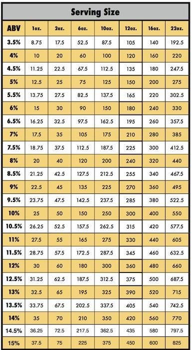 Beer calorie chart