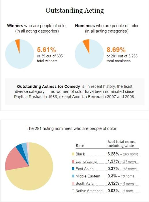 Emmys infographic 1