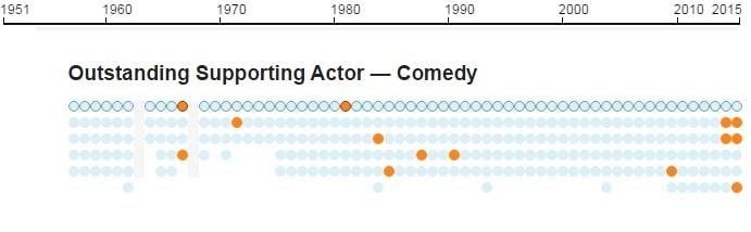 Emmys infographic 10