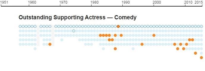 Emmys infographic 11