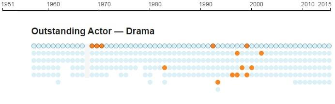 Emmys infographic 12
