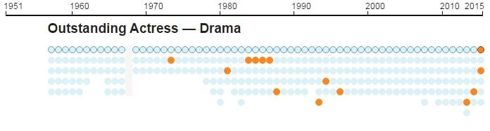 Emmys infographic 13