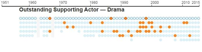 Emmys infographic 14