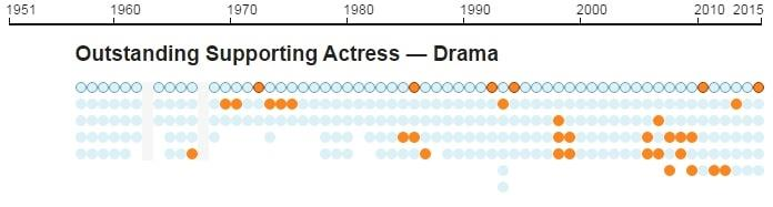 Emmys infographic 15
