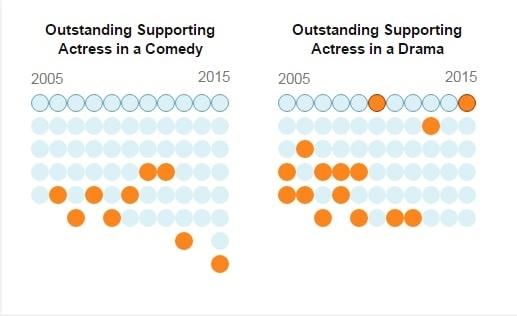 Emmys infographic 2