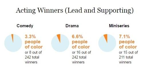 Emmys infographic 4