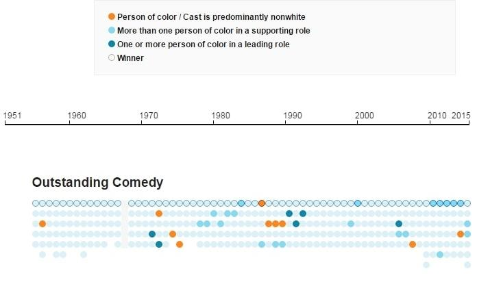 Emmys infographic 5