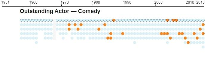 Emmys infographic 8