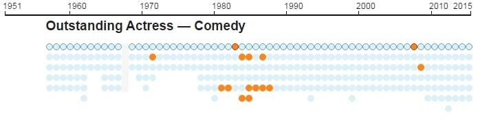 Emmys infographic 9