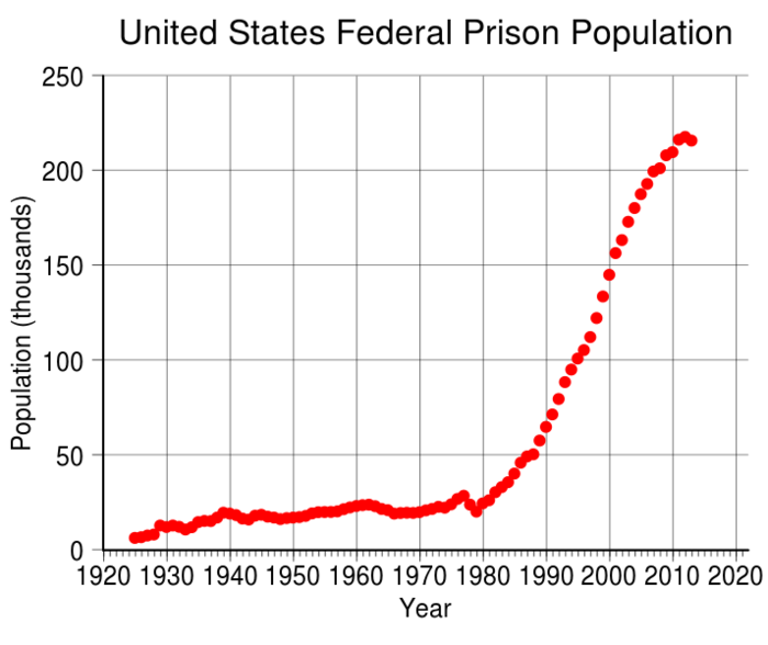 10 Staggering Statistics About The US Prison System