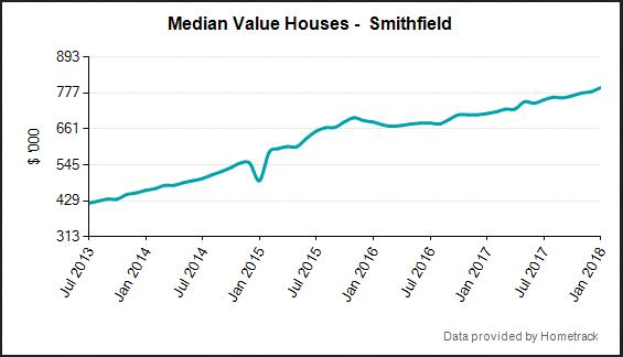 Home sales Smithfield