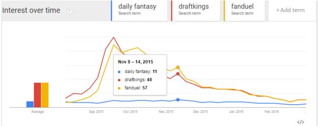 fantasy sports chart