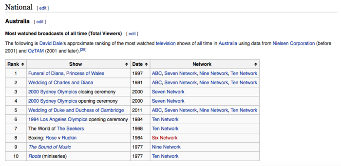 Australia's most watched shows