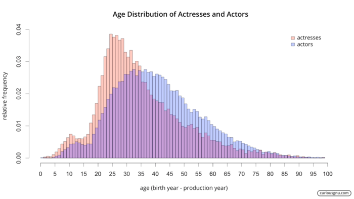Age distribution of Actresses and Actors