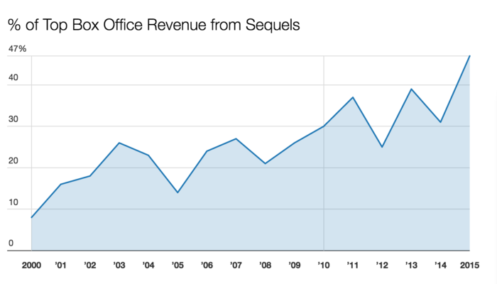 Box office revenue from sequels