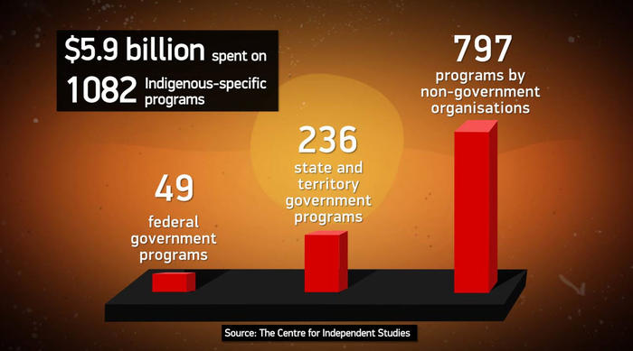 Research Report 18 Mapping the Indigenous program and funding maze