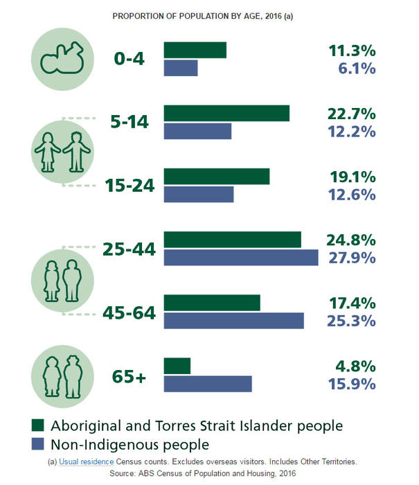 ABS Census Indigenous