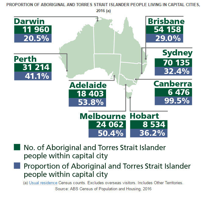 Population Of Aboriginal And Torres Strait Islander Peoples