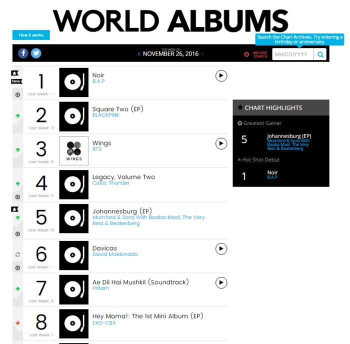 B A P Makes History On The Billboard World Album Charts Bts Black Pink Also Rise Sbs Popasia