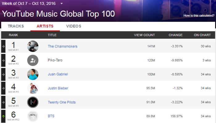 BTS YouTube Music Global Top 100