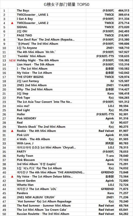 TWICE and Girls' Generation have the highest-selling female albums