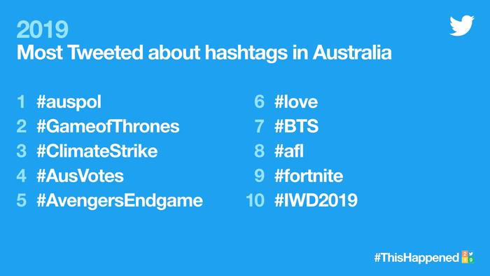 most tweeted hashtags