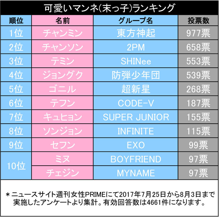 readers of a popular japanese magazine vote for their fave k