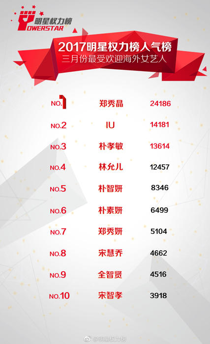 Most Popular Korean Stars in China March 2017 females