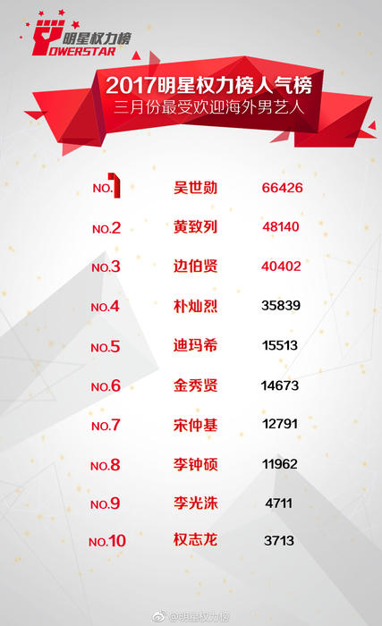 Most Popular Korean Stars in China March 2017 males