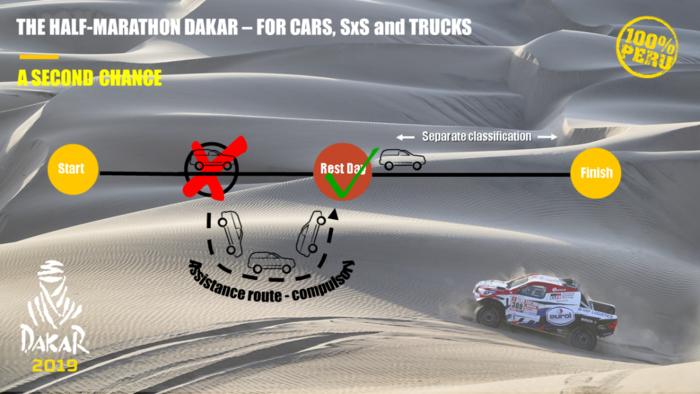 Dakar Rally, Dakar Rally 2019