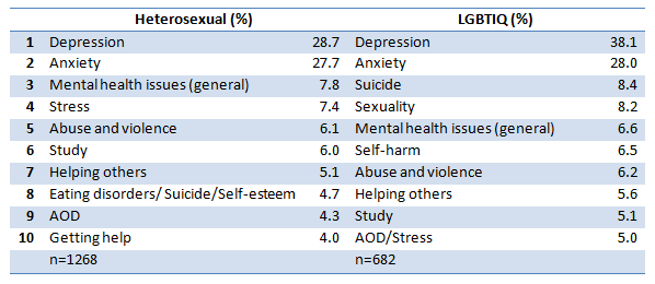 The top reasons why young people (age 16-25) contacted ReachOut, split into heterosexual and LGBTQIA columns.