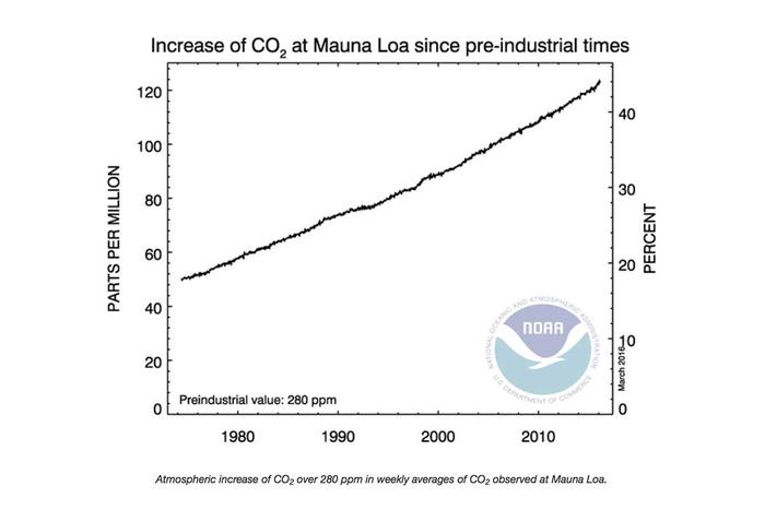 increase of co2 since preindustrial times