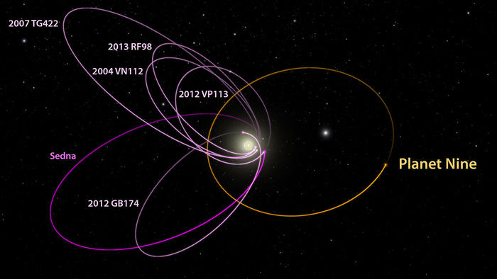 The proposed orbit of Planet Nine