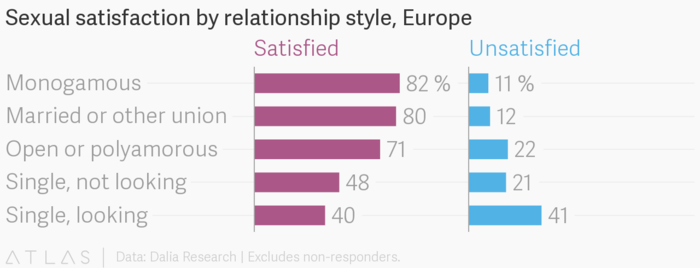 Sexual satisfaction by relationship style