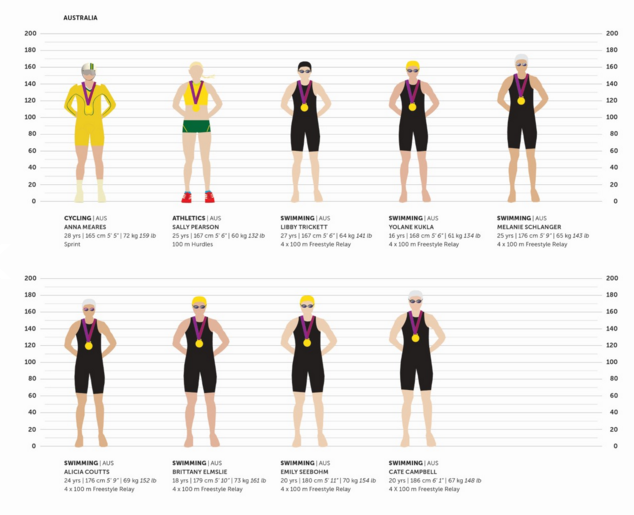 Female Olympic medalists