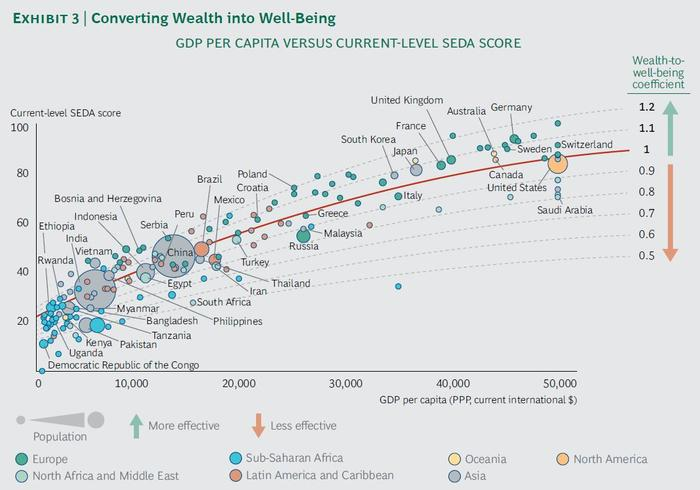 A chart showing GDP against wellbeing