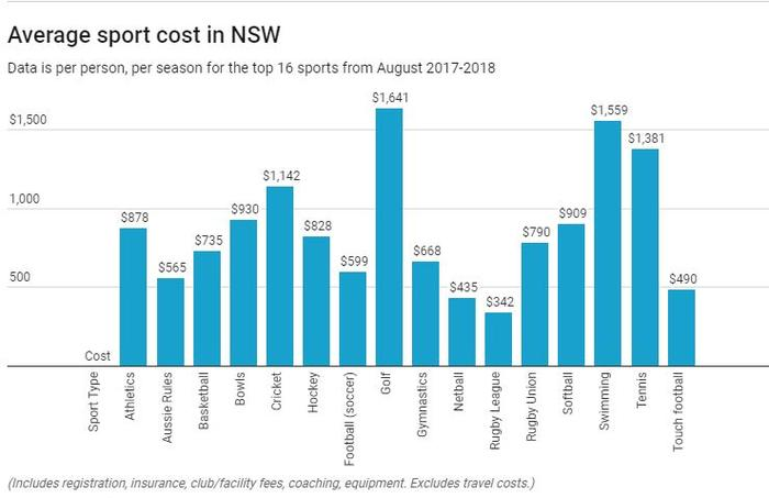 Average sport cost in NSW