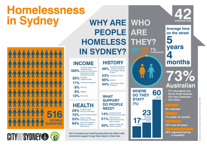 2015 infographic by Homelessness NSW