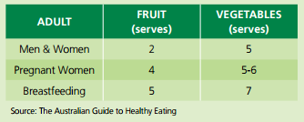 Serves of fruit and vegetables