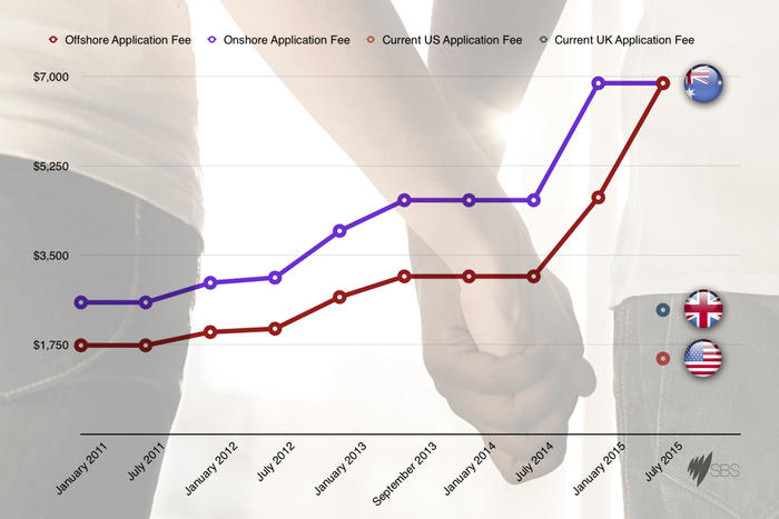 A chart showing the steep rise in partnership visa fees in recent years