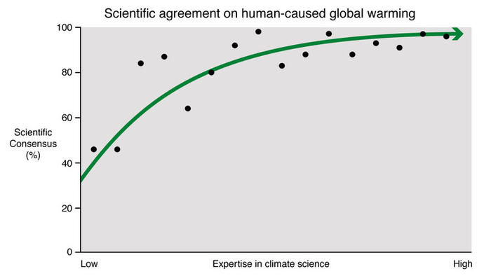 expertise vs consensus in climate change