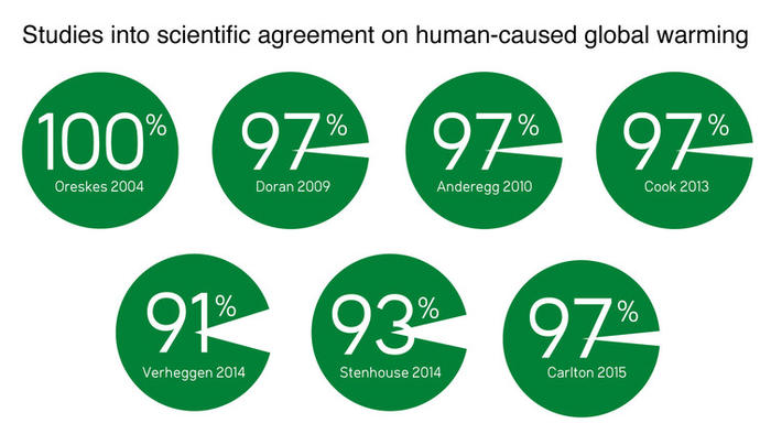 studies on consensus of climate change