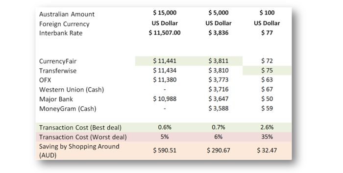 A chart comparing effective US currency rates. CurrencyFair and Transferwise come out best.