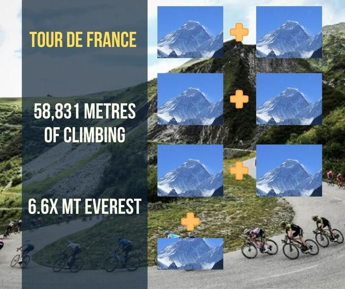 Tour de France in Mt Everests