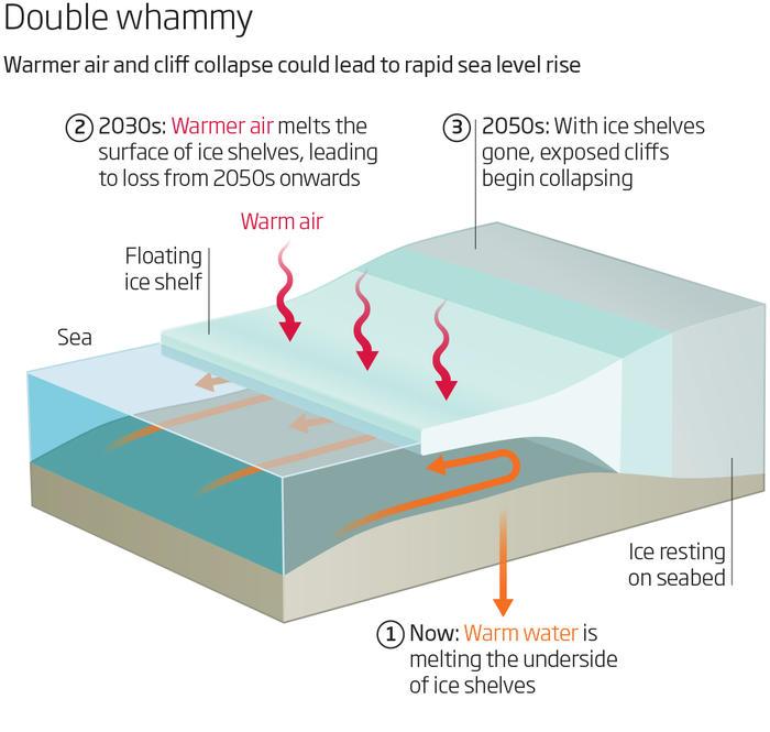 diagram of sea level rise mechanics