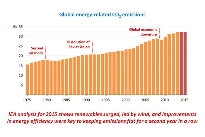 global energy related CO2 emissions graph