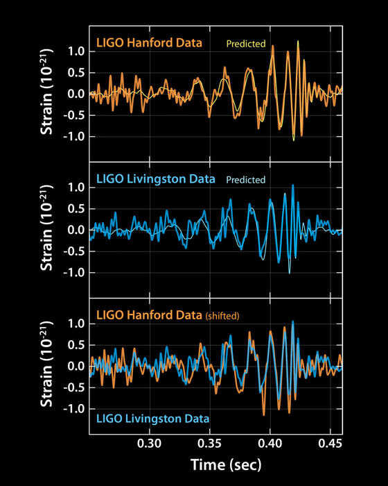 plots showing the signal