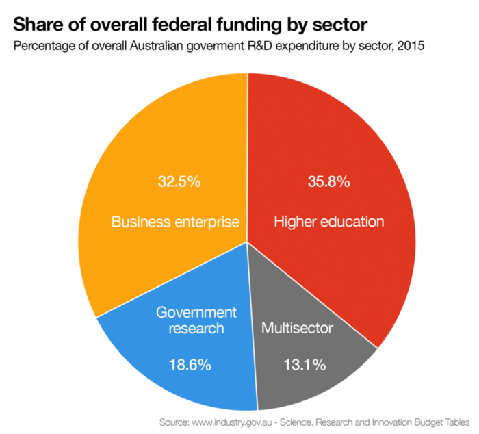 share of overall funding