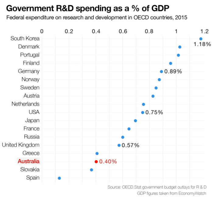 government research and development spending